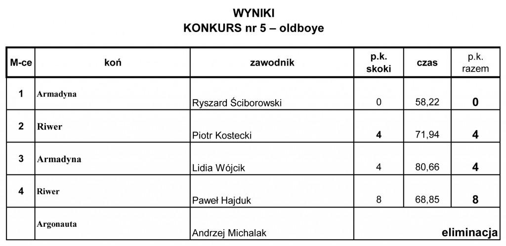 MOJK 2012 wyniki oldboje