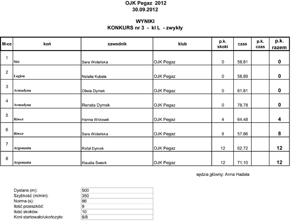 OJK Pegaz wyniki (1)-3