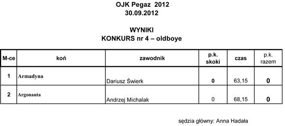 OJK Pegaz wyniki (1)-4